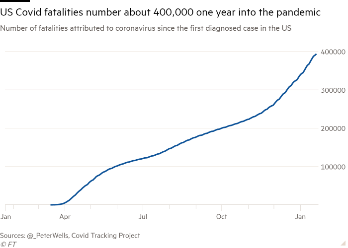 Line chart of the number of fatalities attributed to the coronavirus since the first diagnosed case in the US, showing that the number of US Covid deaths is about 400,000 a year after the pandemic