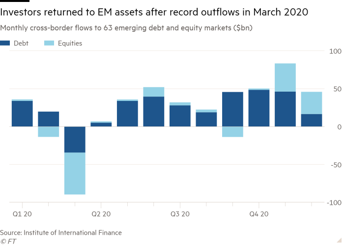 Column chart of monthly cross-border flows to 63 emerging debt and equity markets ($ billion) showing investors returned to emerging assets after record outflows in March 2020
