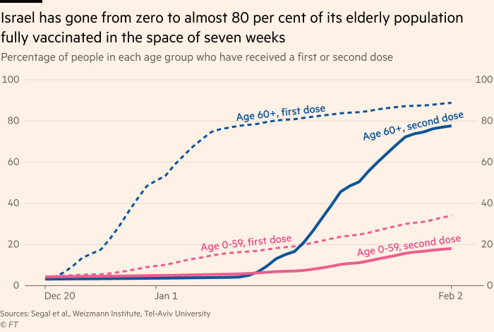 Graph showing that Israel has been vaccinated from zero to nearly 80 percent of its elderly population in seven weeks
