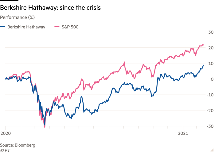 Line chart of performance (%) with Berkshire Hathaway: since the crisis