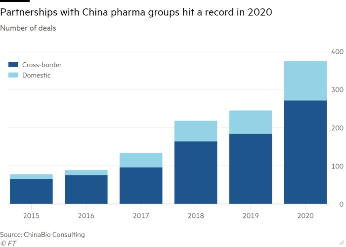 Column chart showing the number of deals showing China pharma partner has hit record in 2020