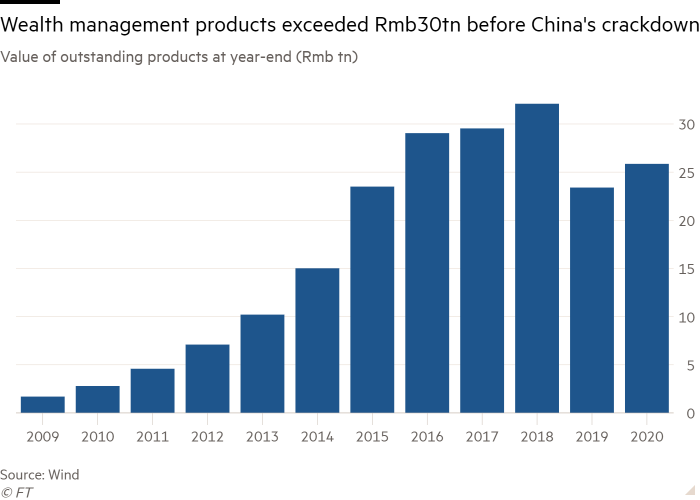 Column chart of the value of products outstanding at the end of the year (Rmb tn) showing that asset management products exceeded Rmb30tn before China's crackdown