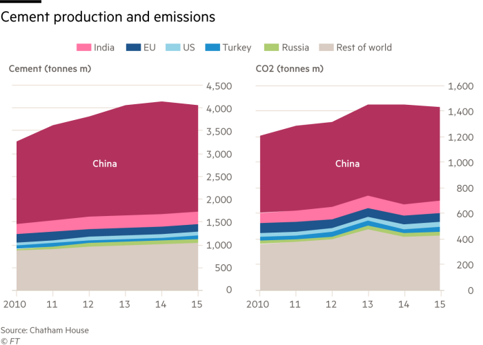 Graph showing cement production and emissions by country