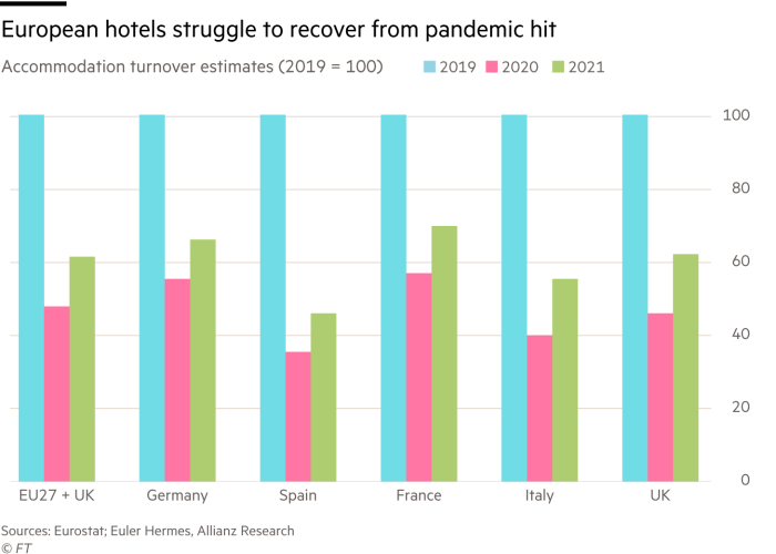 Bar chart with estimates of accommodation turnover (2019 = 100) for selected European countries