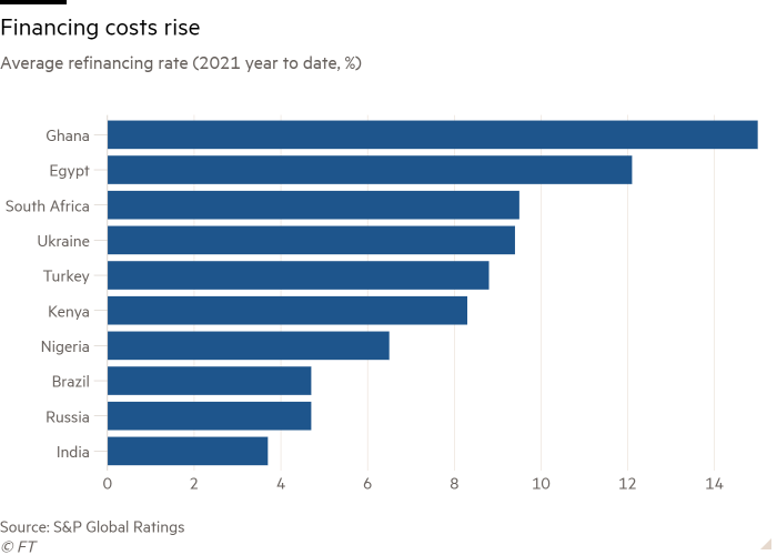 Bar chart of average refinancing rate (2021 years to date, %) with increase in borrowing costs