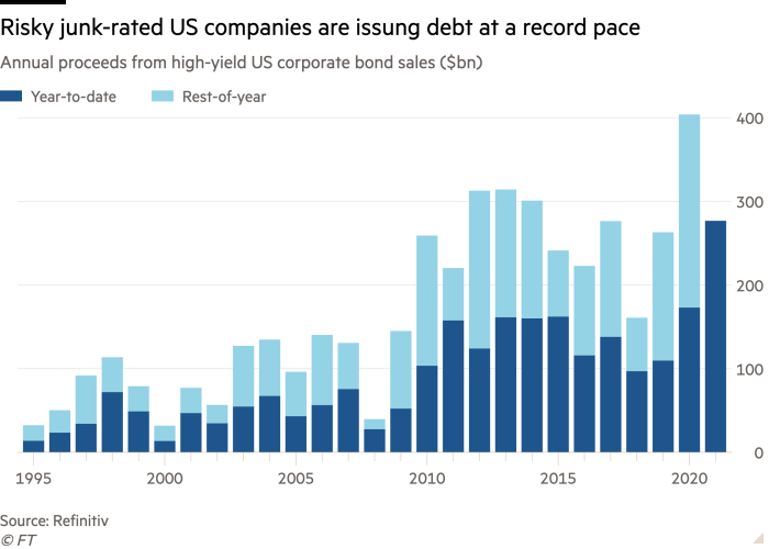 Column chart of annual yield from the sale of high-yield US corporate bonds ($ billion) showing that risky US companies with junk ratings are issuing debt at a record pace