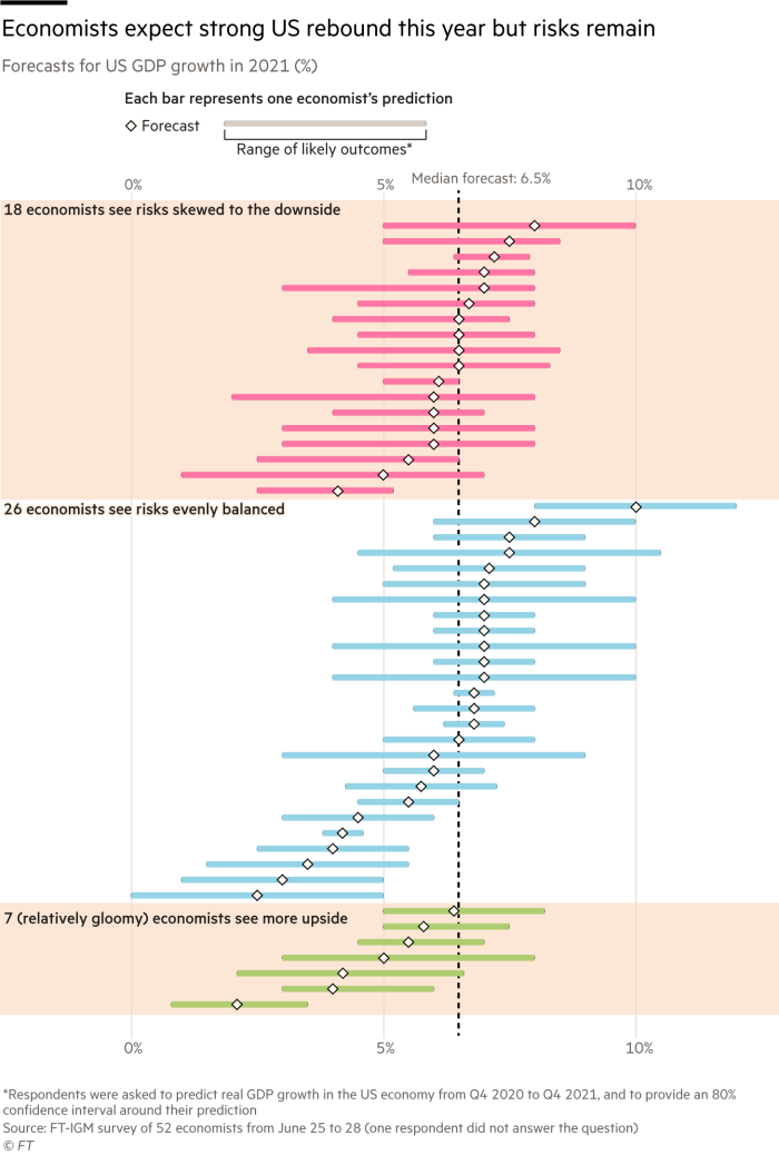 Box plot showing economists' projections for US GDP growth in 2021, according to the The Washington City Times-IGM survey of more than 50 economists. The median forecast is 6.5%, but there is considerable variation in the forecasts. 18 economists believe tail risk is trending downward, while 7 (who are relatively gloomy in their forecasts) see more upside potential. The rest believe that the risks are evenly distributed.