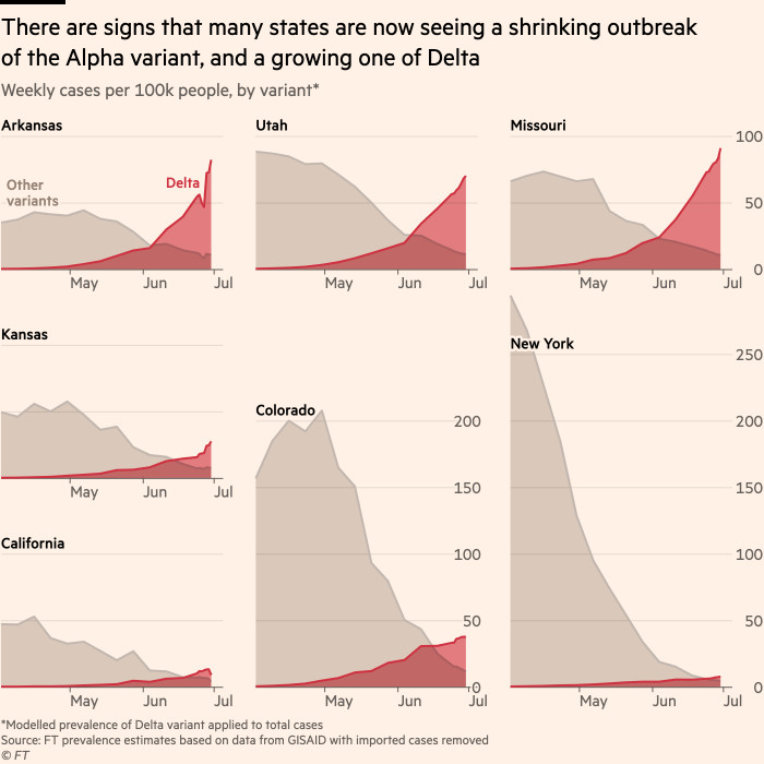 Chart showing signs that many states are now seeing a shrinking outbreak of the Alpha variant, and a growing one of Delta