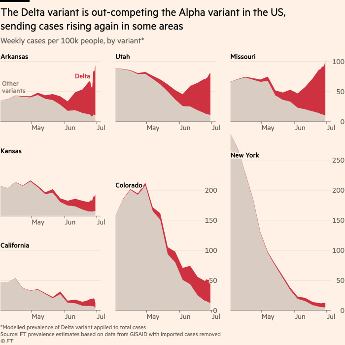 Chart showing the Delta variant outpacing the Alpha variant in the US, causing the number of cases to rise again in some areas