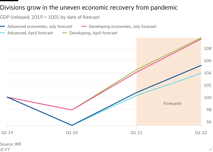 Line chart of GDP (rebased, 2019 = 100), by date of forecast showing divisions growing in the uneven economic recovery from the pandemic