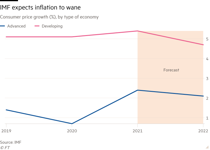 Line chart of consumer price growth (%), by type of economy, showing that the IMF expects inflation to decline