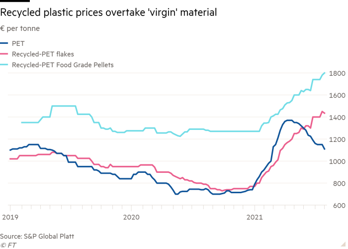 Line chart of € per ton with prices of recycled plastic beyond 'virgin' material